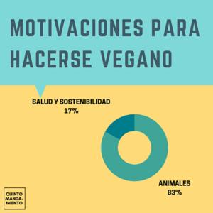 Motivaciones para hacerse vegano