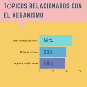 Veganismo y tópicos